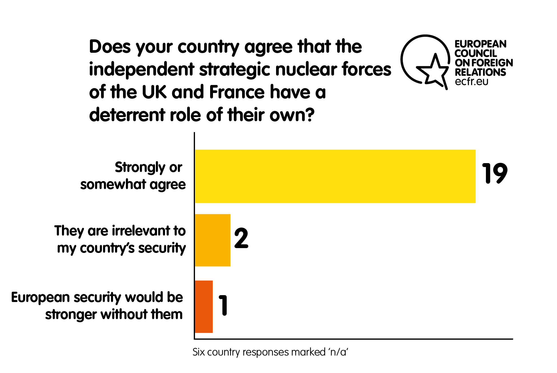 Eyes tight shut: European attitudes towards nuclear deterrence
