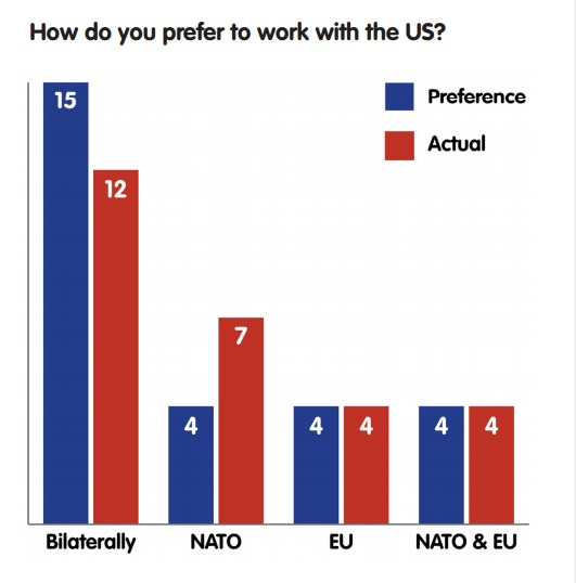 How do you prefer to work with the US?
