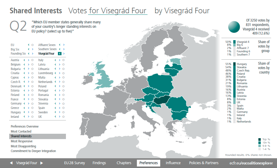 Shared Interests Visegrad Four