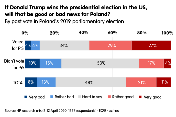 Graph: if Donald Trump wins the presidential election in the US, will that be good or bad news for Poland?