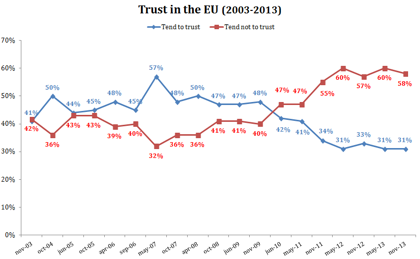 chart data trust in the EU - data in the text below