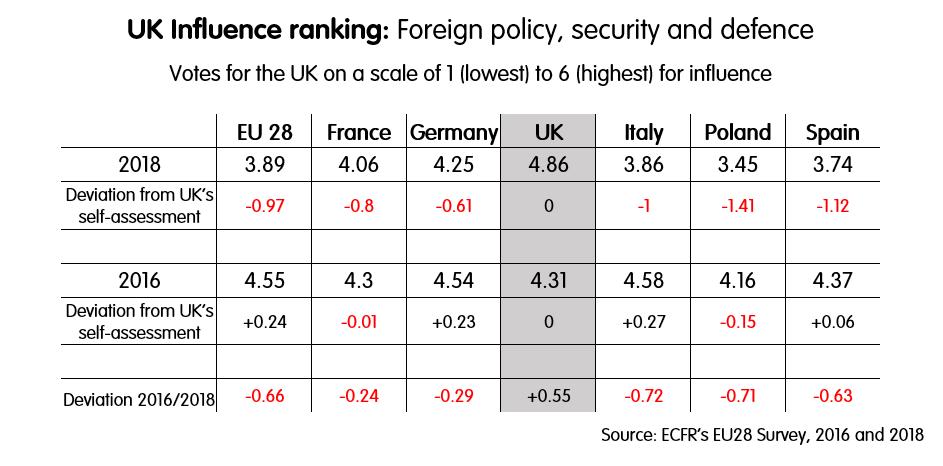 EU 28 Survey: UK Influence ranking