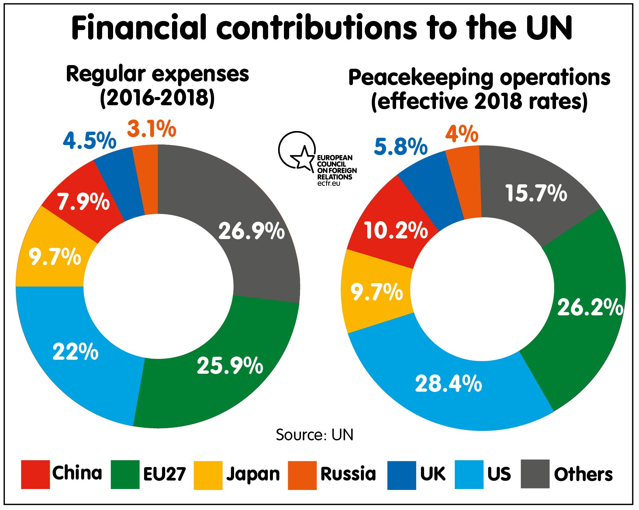 UN budget contribution