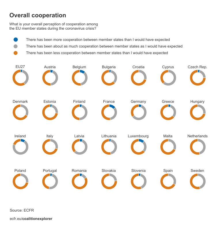 Perceptions on overall cooperation by EU member state