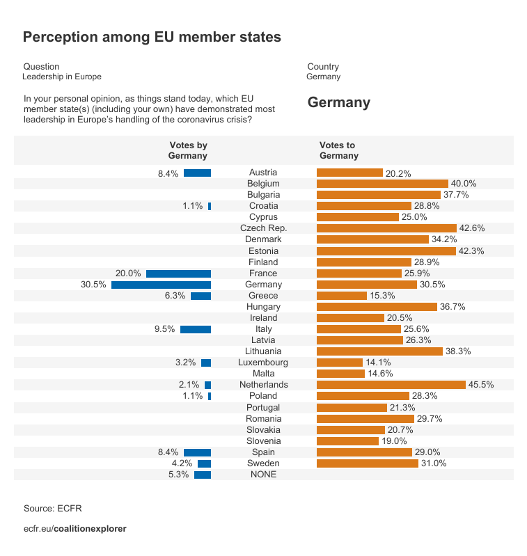 Perceptions on Germany as the EU member state that has demonstrated most leadership in Europe's handling of the coronavirus crisis