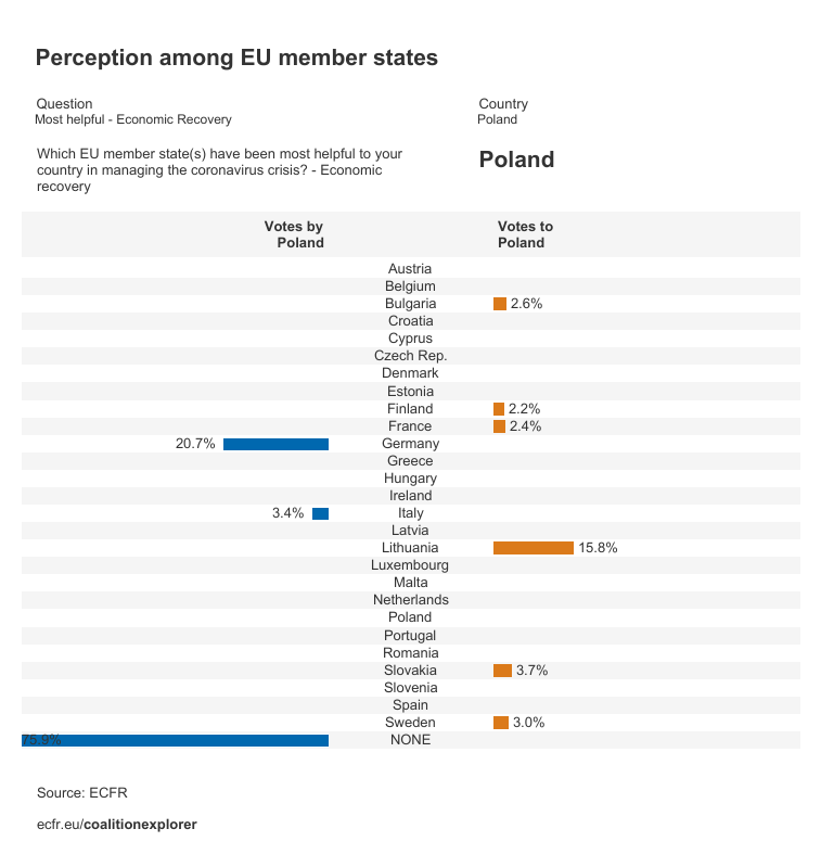 Perceptions in Poland on the most helpful member states on economic recovery