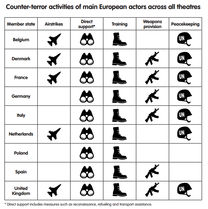 Counter-terror activities of main European actors across all theatres