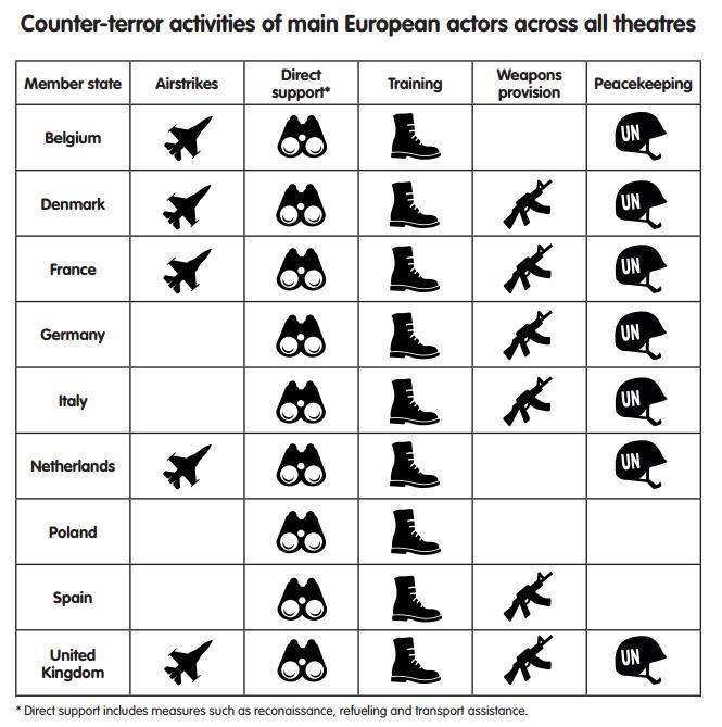 Counter-terror activities of main European actors across all theatres