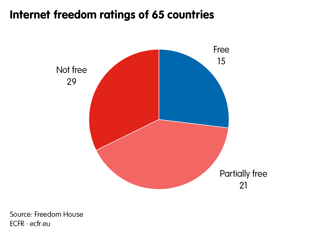 Internet freedom ratings of 65 countries