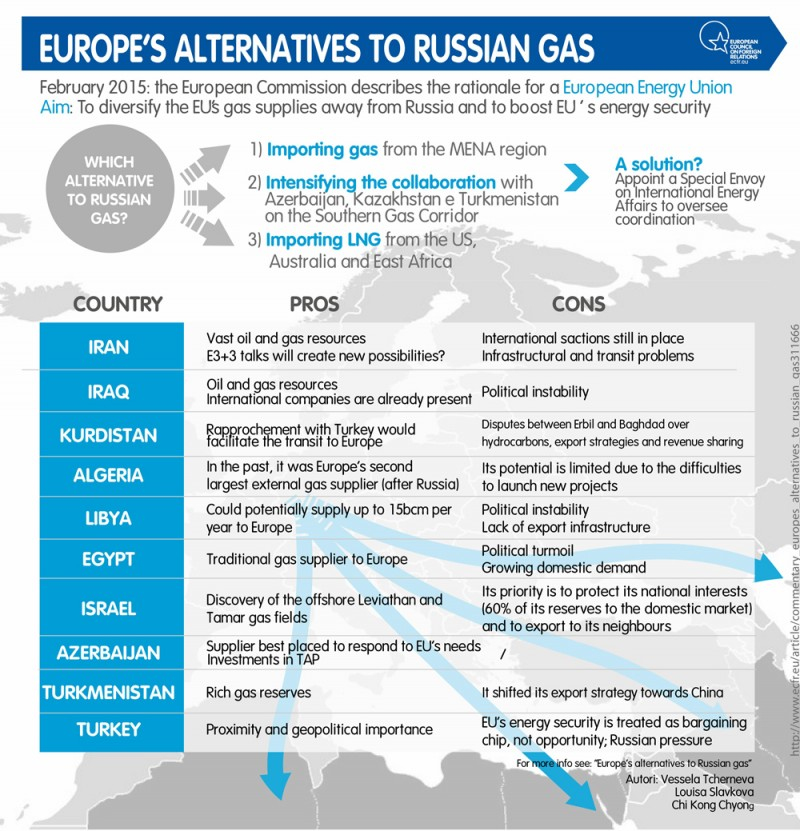Europe's alternatives to Russian gas | European Council on Foreign