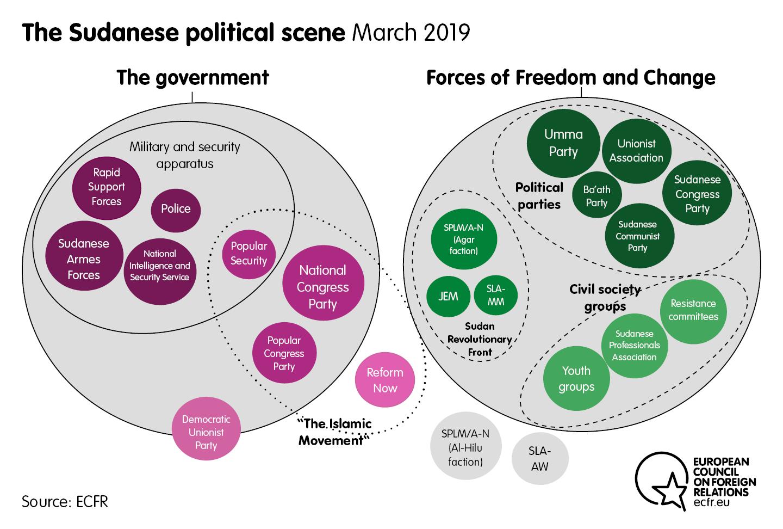 The Sudanese political scene in March 2019