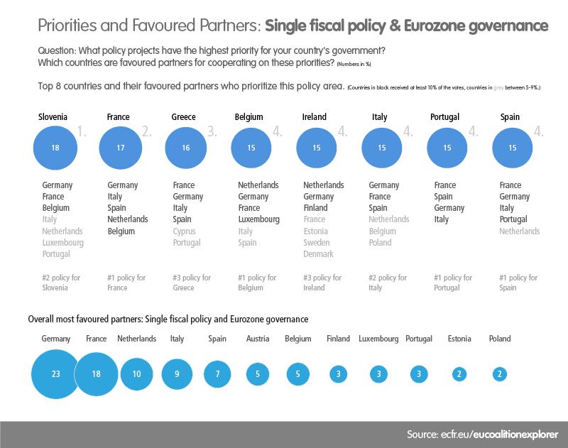 EU Coalition Explorer Eurozone governance