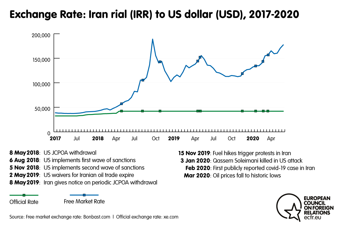 Chart of the exchange rate: Iran rial to US dollar, 2017-2020