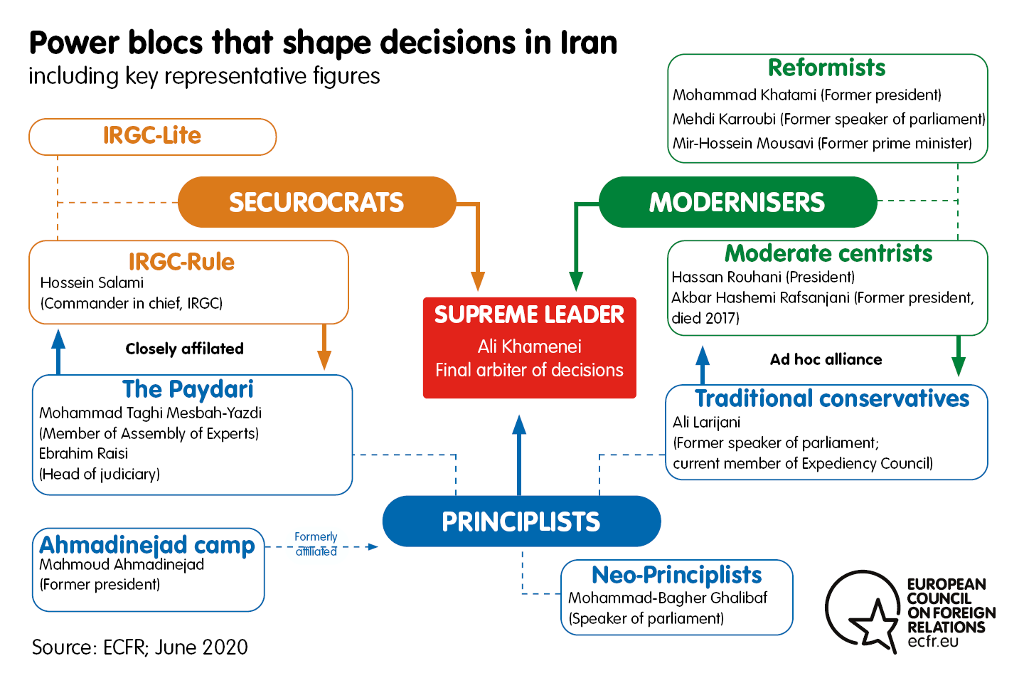 Chart of the power blocs that shape decisions in Iran