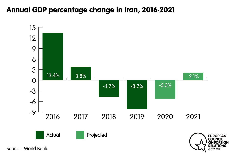 Annual GDP percentage change in Iran, 2016-2021