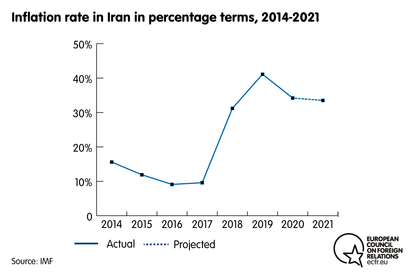 Chart of the inflation rate in Iran in percentage terms, 2014-2021