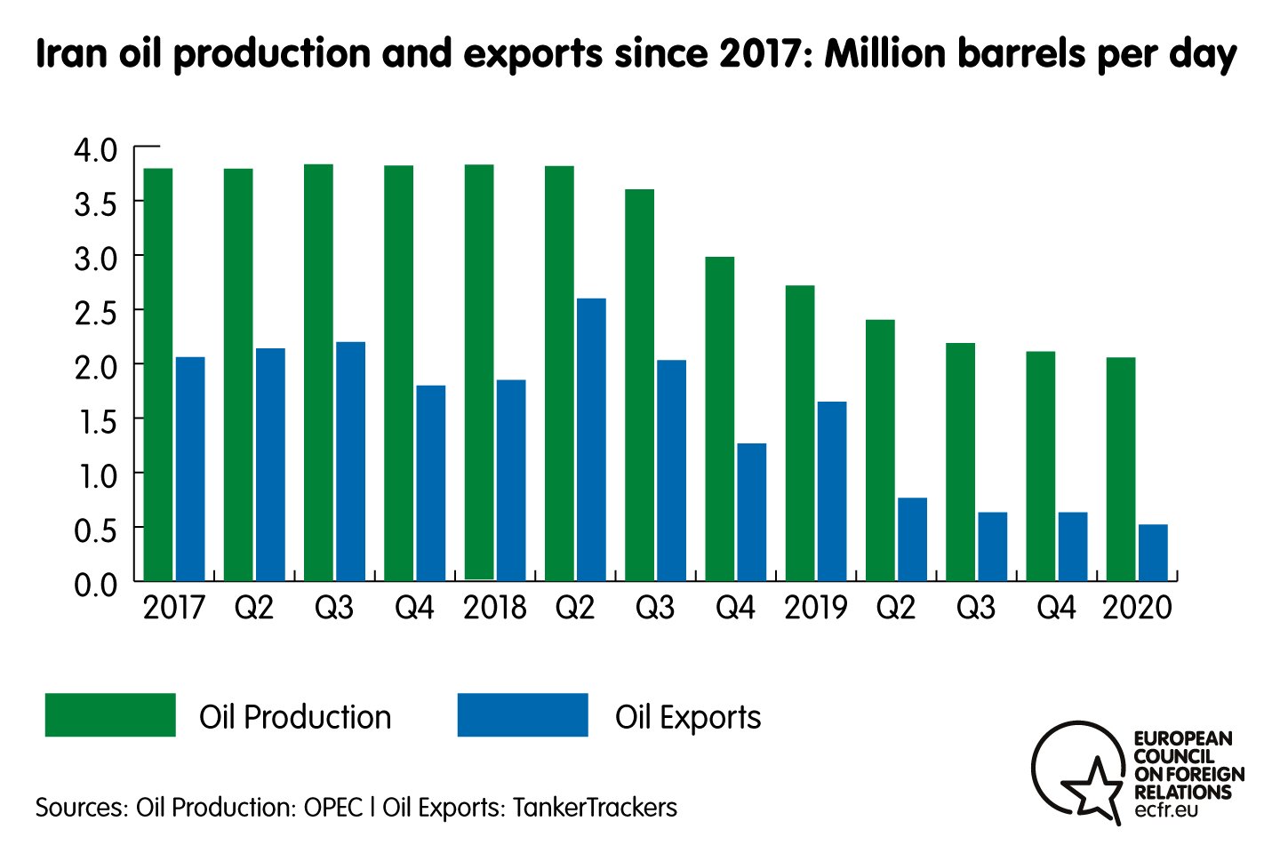 Chart of Iran oil production and exports since 2017 in million barrels per day