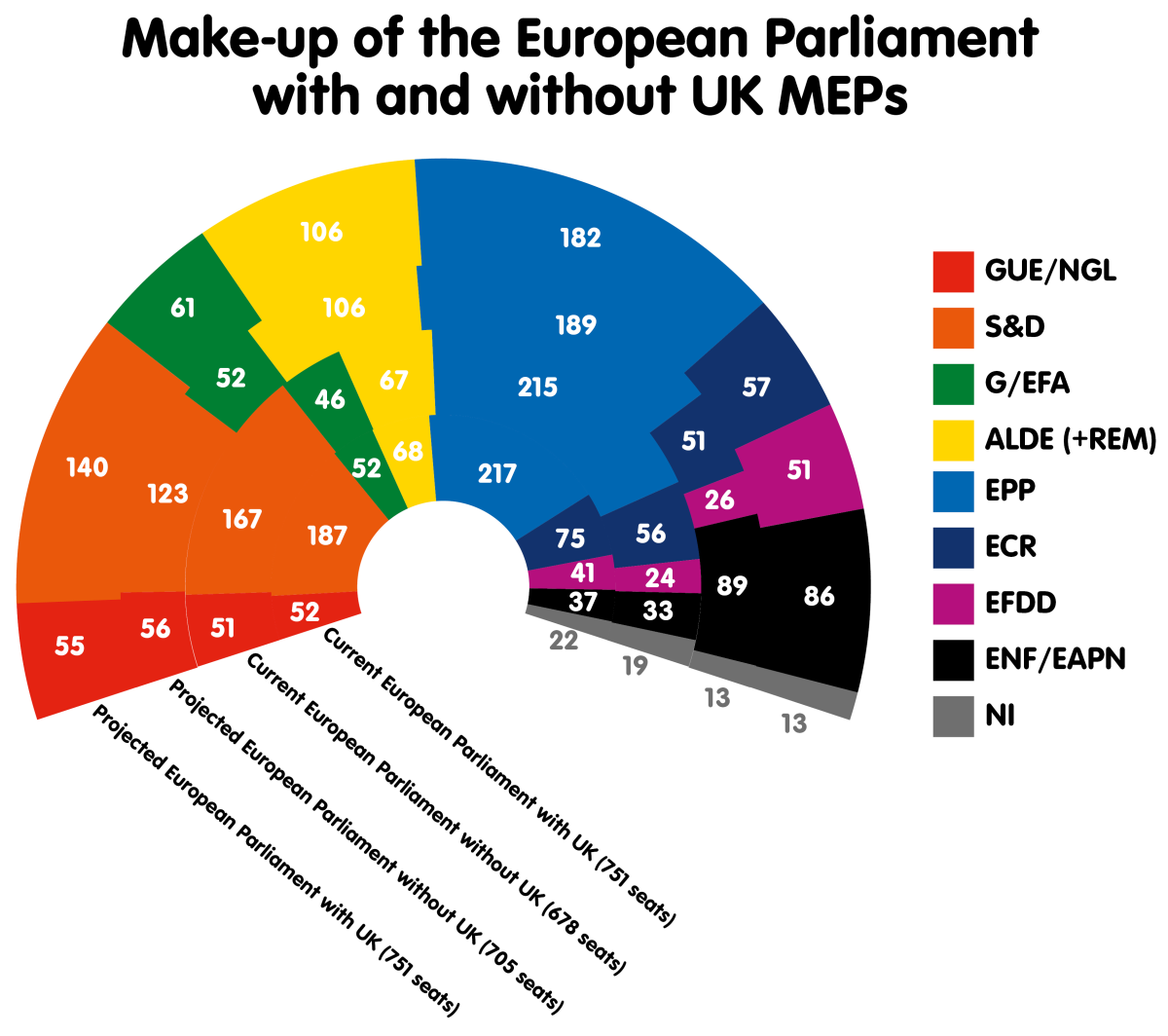 Make-up of the European Parliament with and without UK MEPs