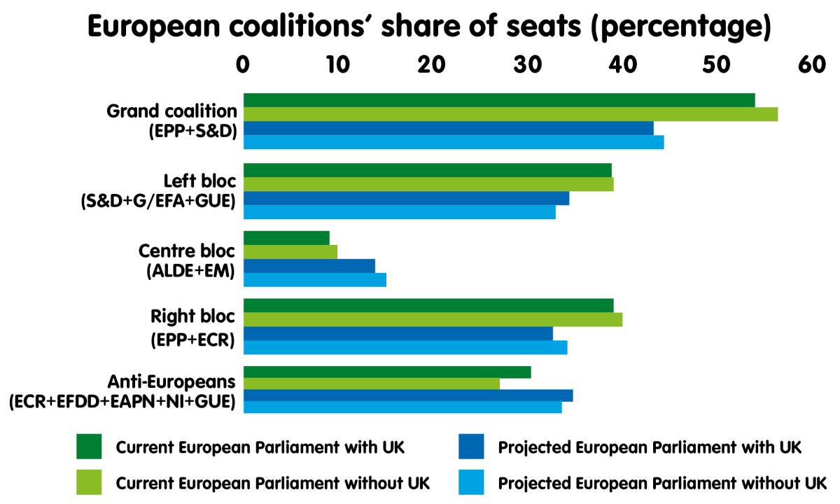 European coalitions' share of seats (percentage)