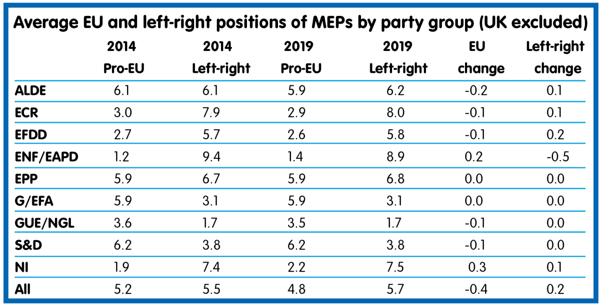 Average EU and left-right positions of MEPs by party group (UK excluded)