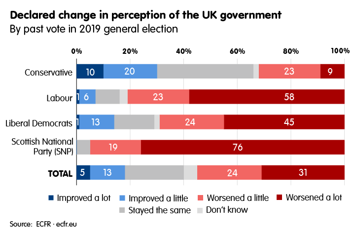 Declared change in perception of the UK government