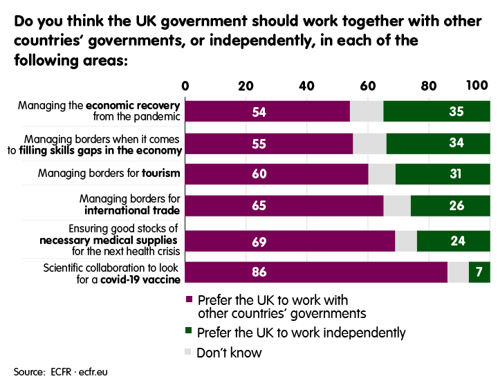 Should UK government work together with other countries' governments?