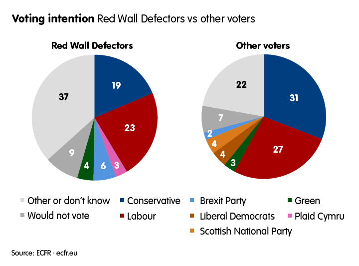 Voting intention: Red Wall Defectors vs other voters