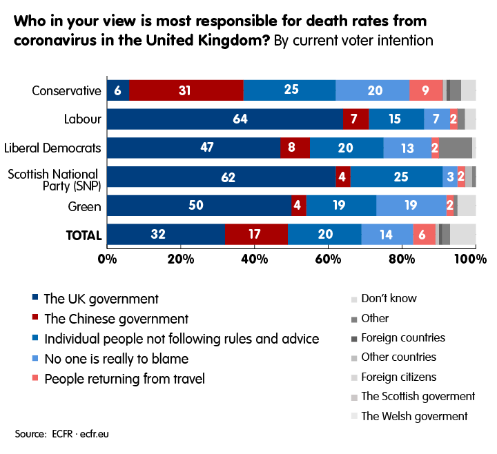 Who in your view is most responsible for death rates from coronavirus in the United Kingdom?