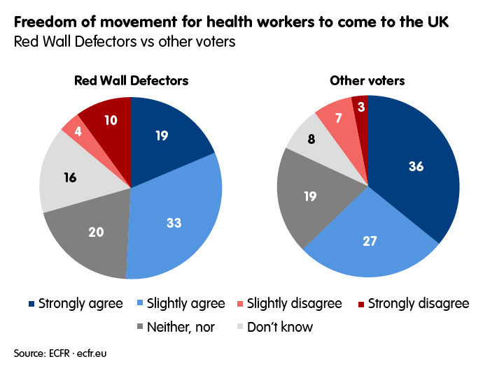 Freedom of movement for health workers to come to the UK: Red Wall Defectors vs other