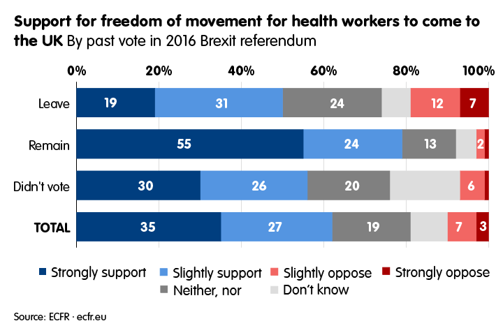 Support for freedom of movement for health workers by past vote in 2016 Brexit referendum