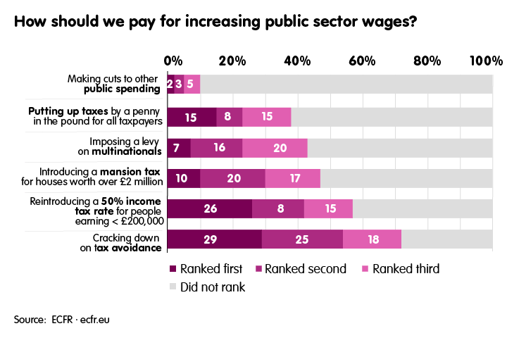How should we pay for increasing public sector wages?