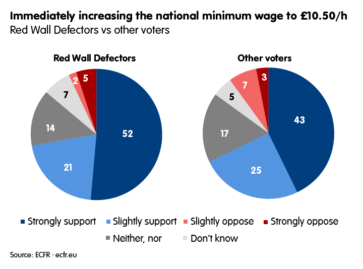 Perceptions on increasing national minimum wage