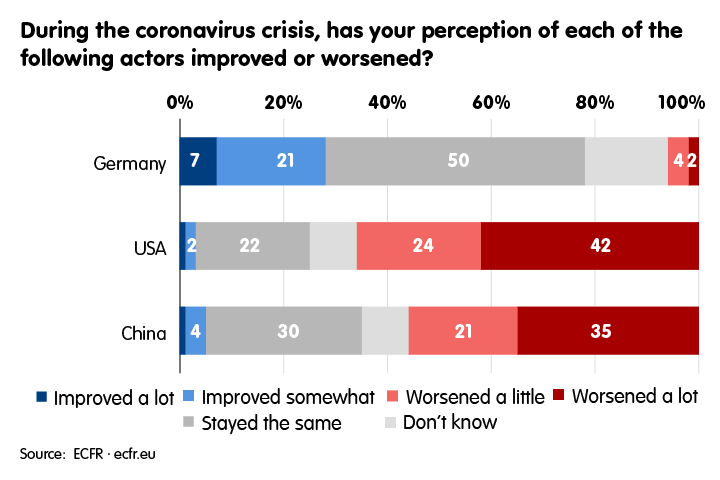 Perceptions on Germany, USA and China