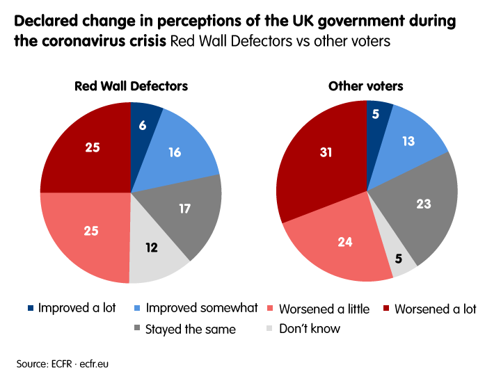 Declared change in perceptions of UK government during coronavirus crisis