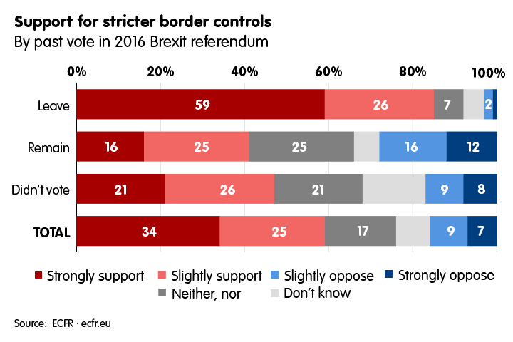 Support for stricter border controls