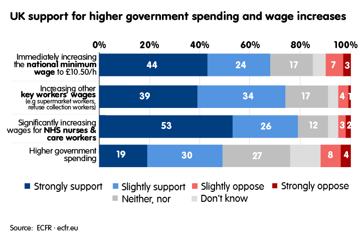 Support for higher government spending and wage increases