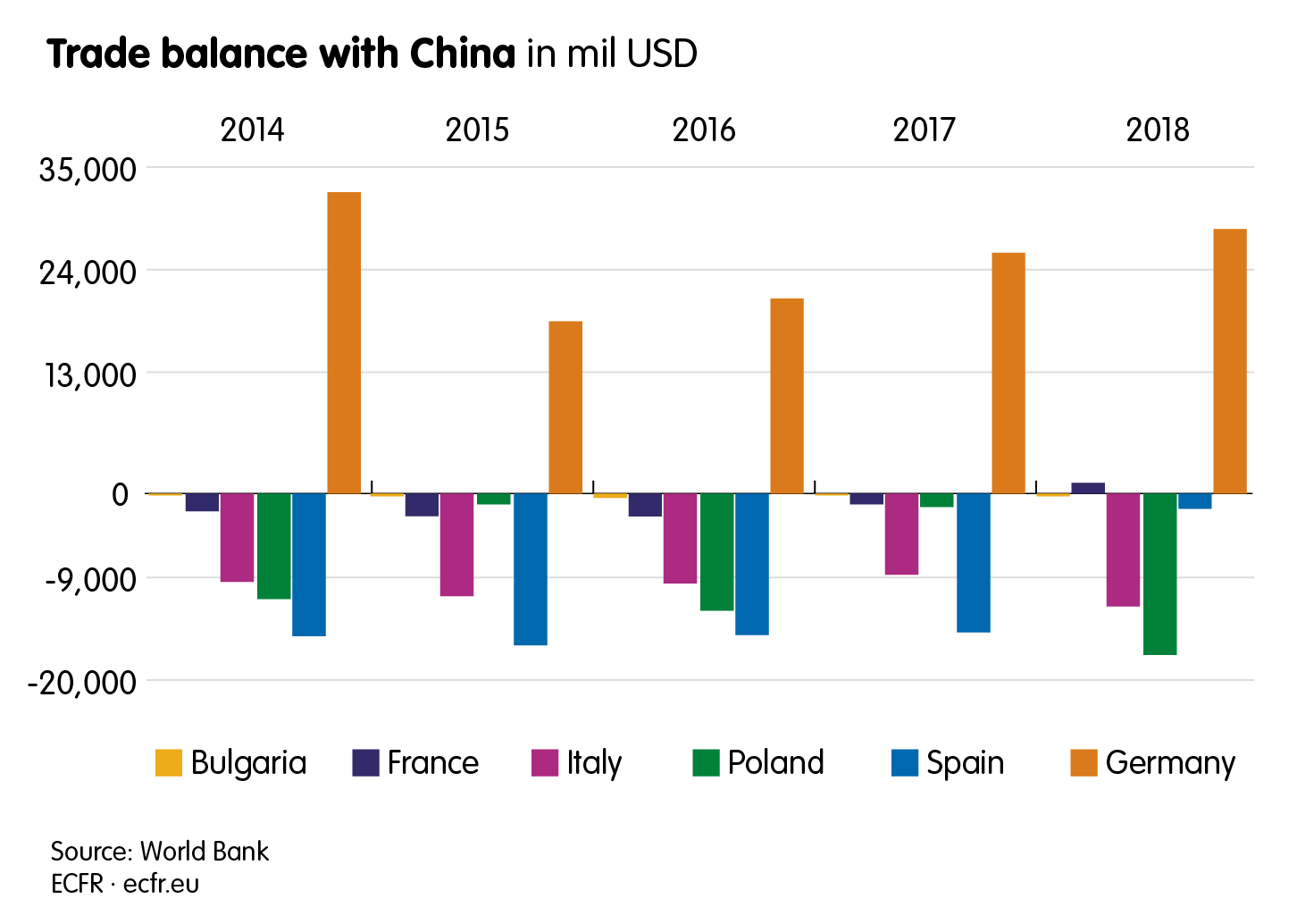 Trade balance with China in USD millions