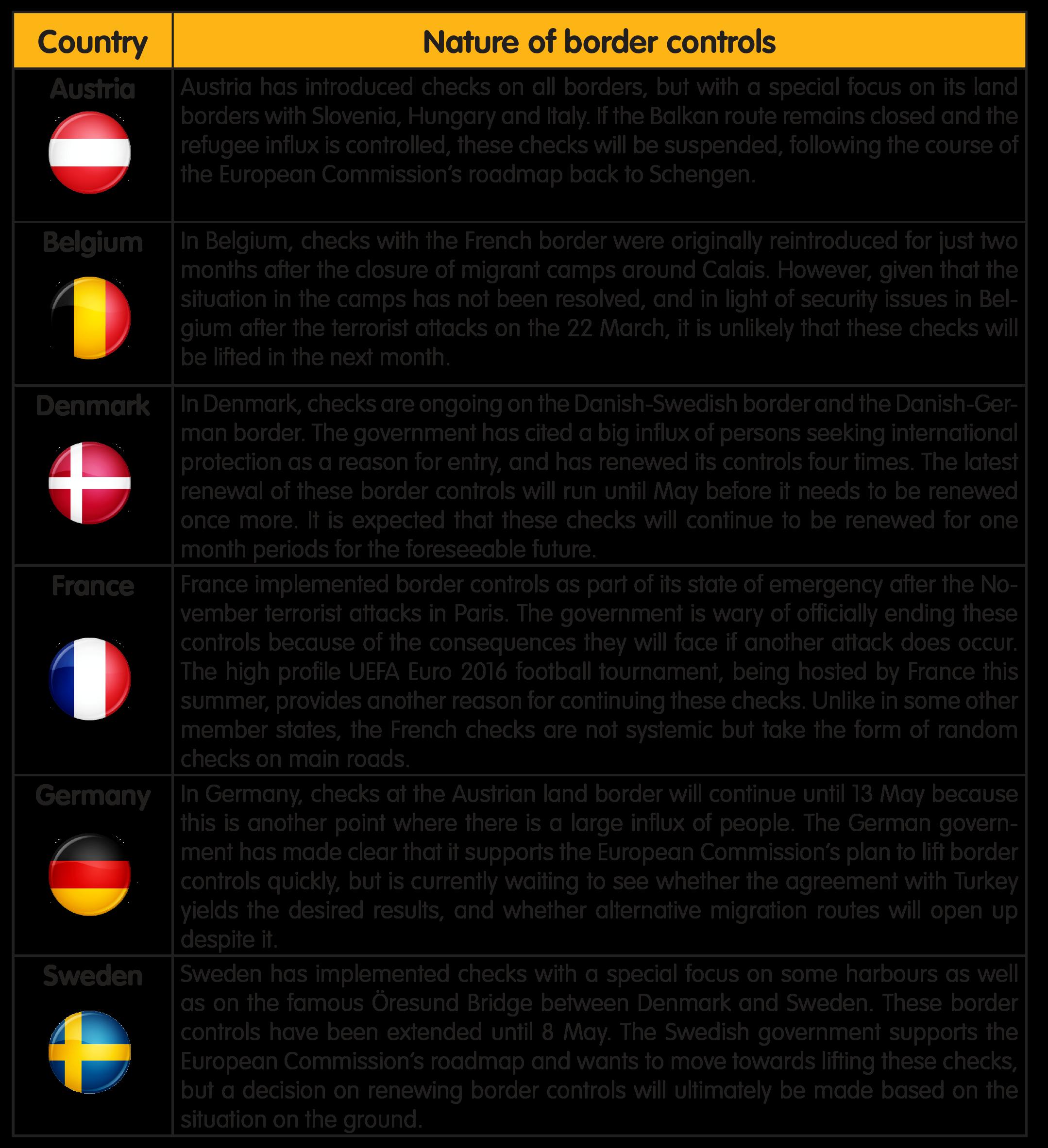 Schengen graph number of border controls