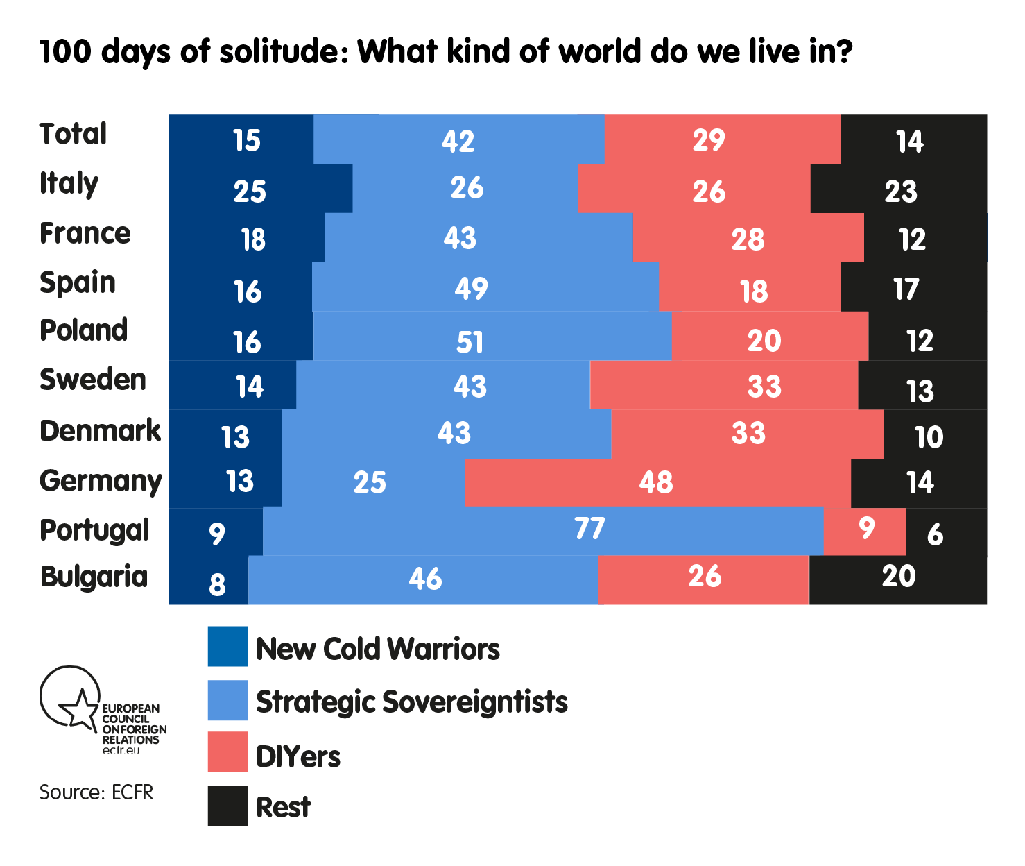 100 days of solitude: What kind of world do we live in?