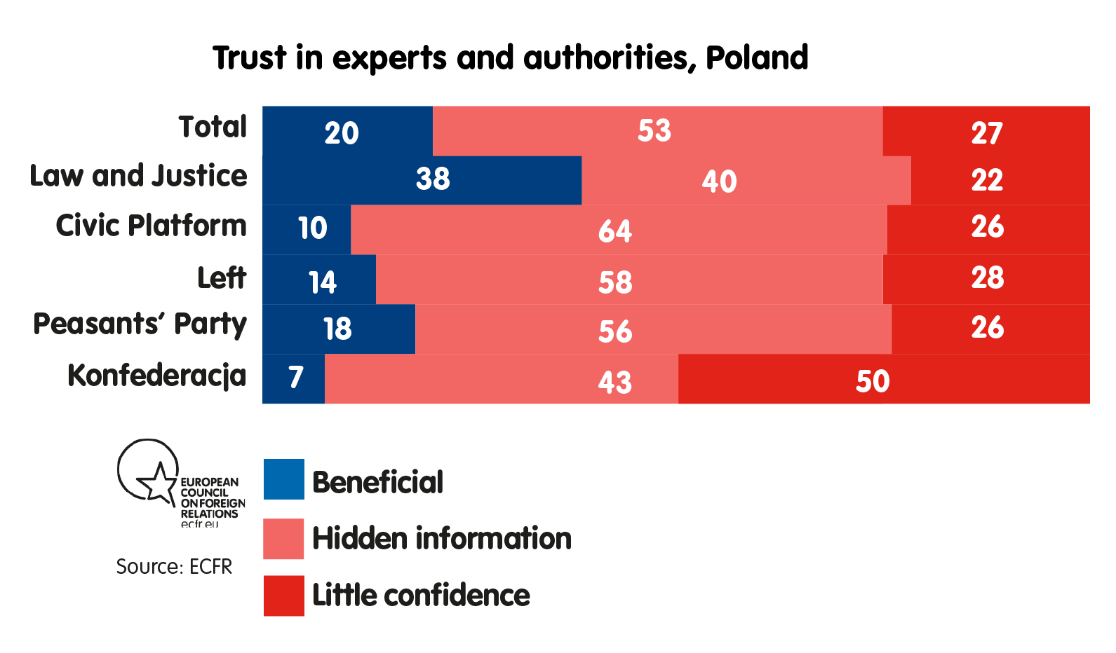 Trust in experts and authorities, Poland