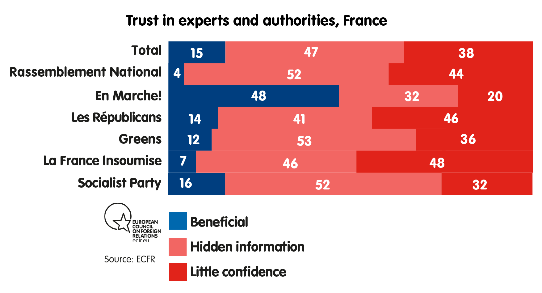 Trust in experts and authorities, France