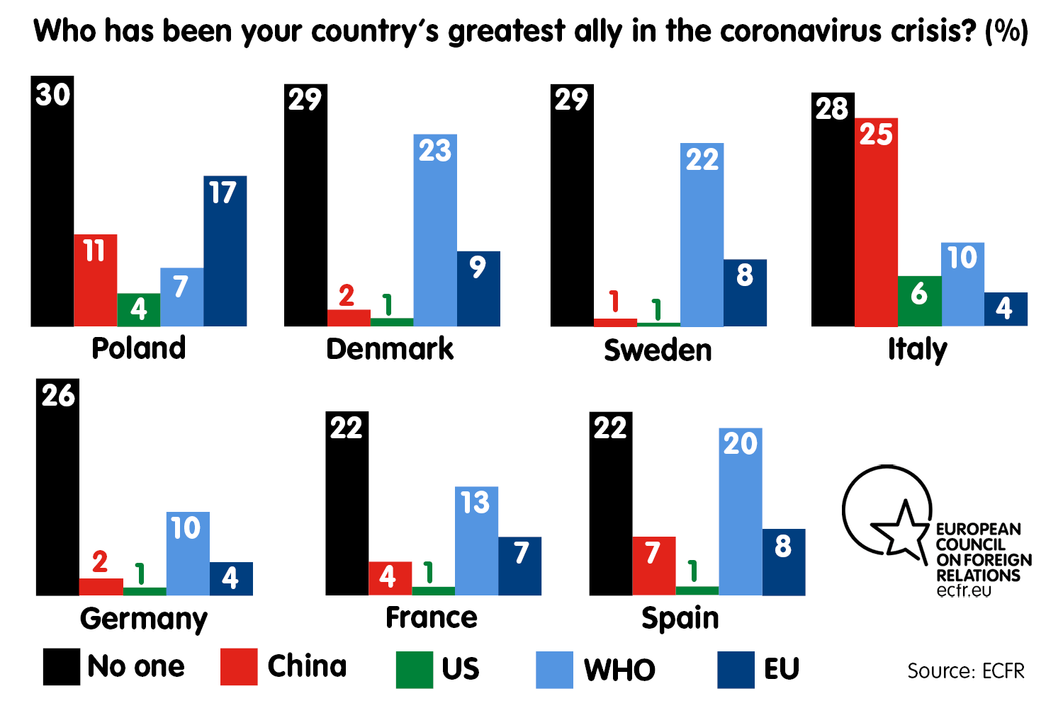 Who has been your country's greatest ally in the coronavirus crisis?