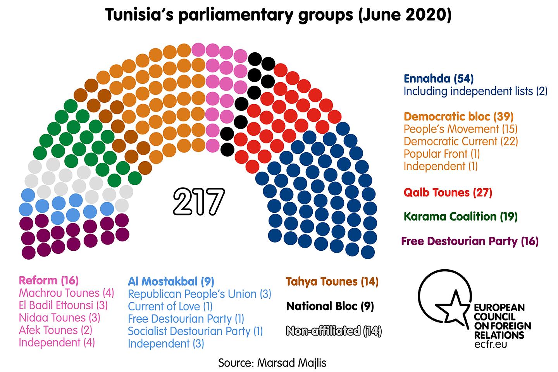Tunisia's parliamentary groups (June 2020)
