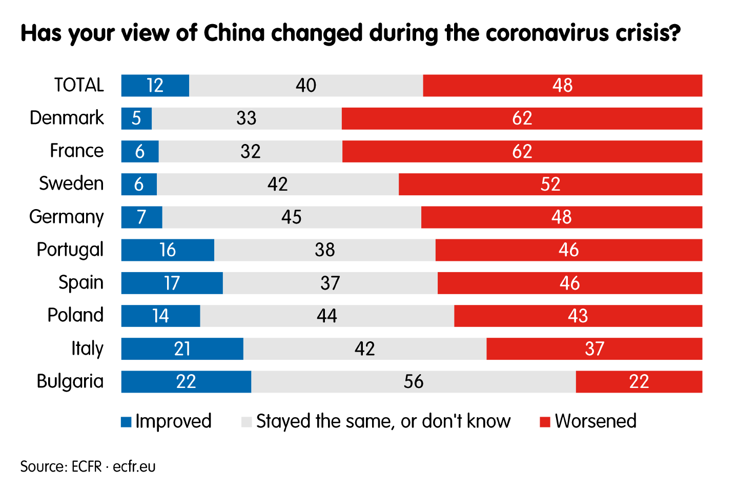 Has your view of China changed during the coronavirus crisis?