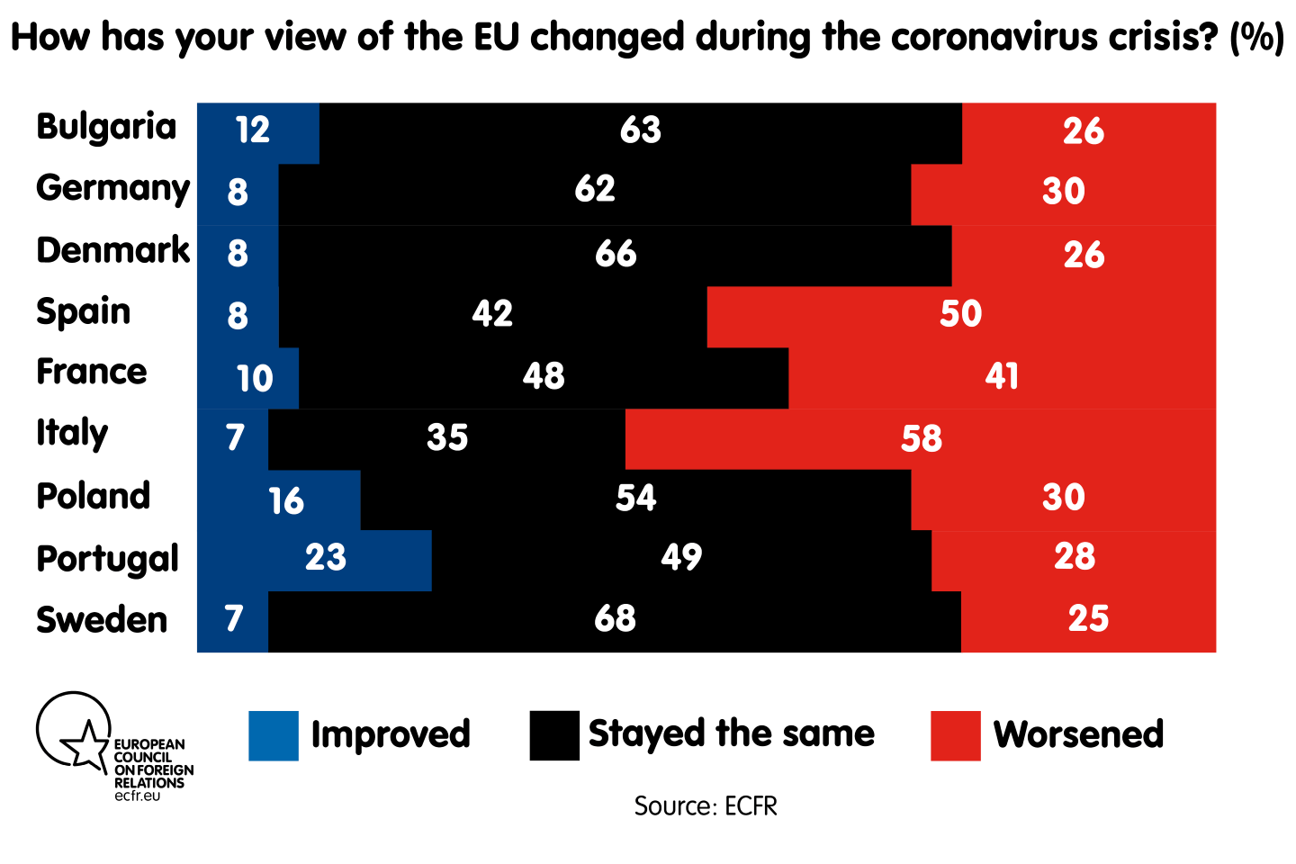 How has your view of the EU changed during the coronavirus crisis?