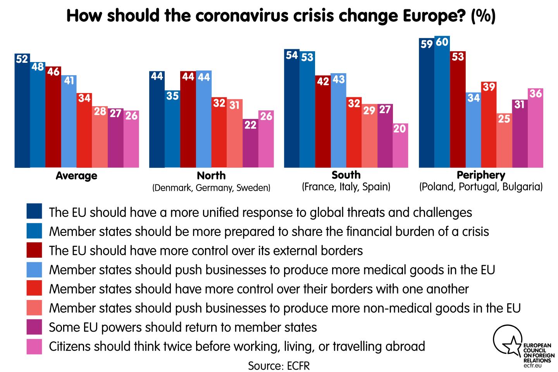 How should the coronavirus crisis change Europe?