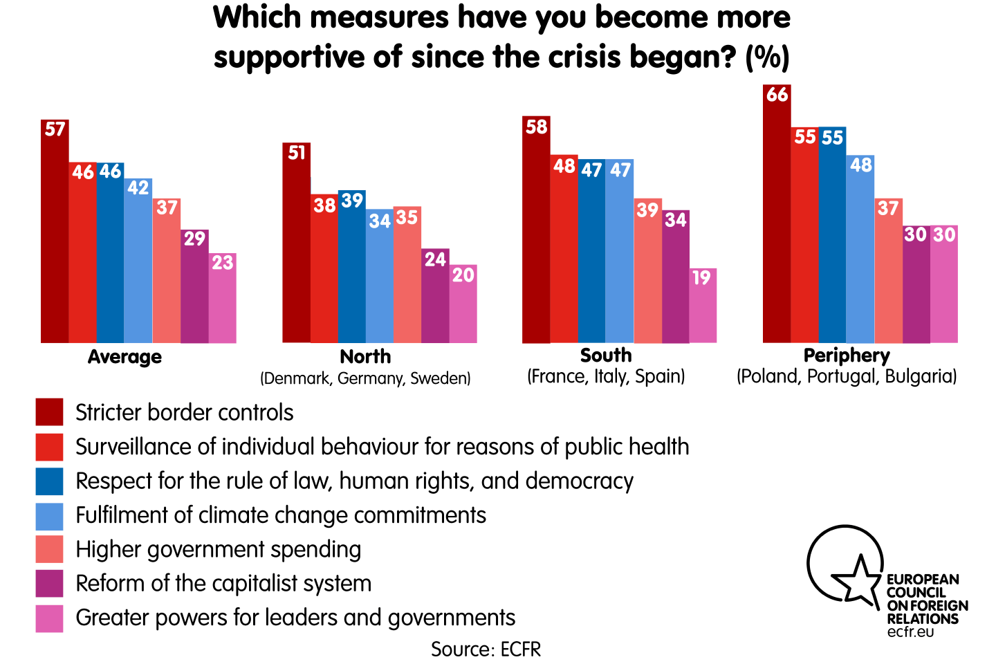 Which measures have you become more supportive of since the crisis began?