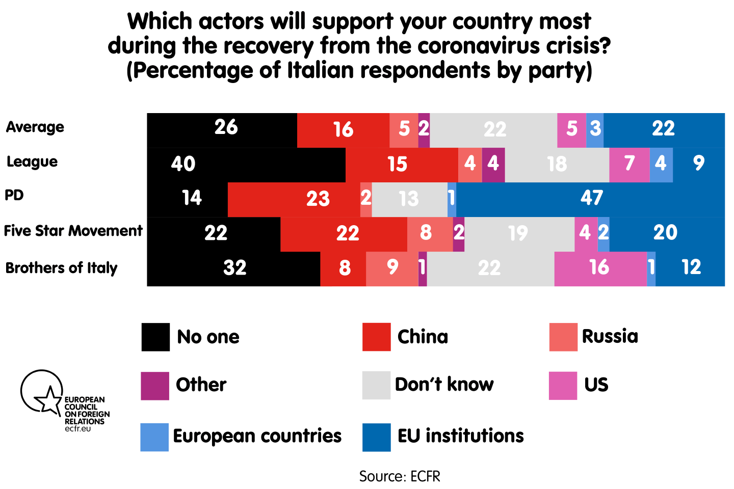 Which actors will support your country most during the recovery from the coronavirus crisis? By party