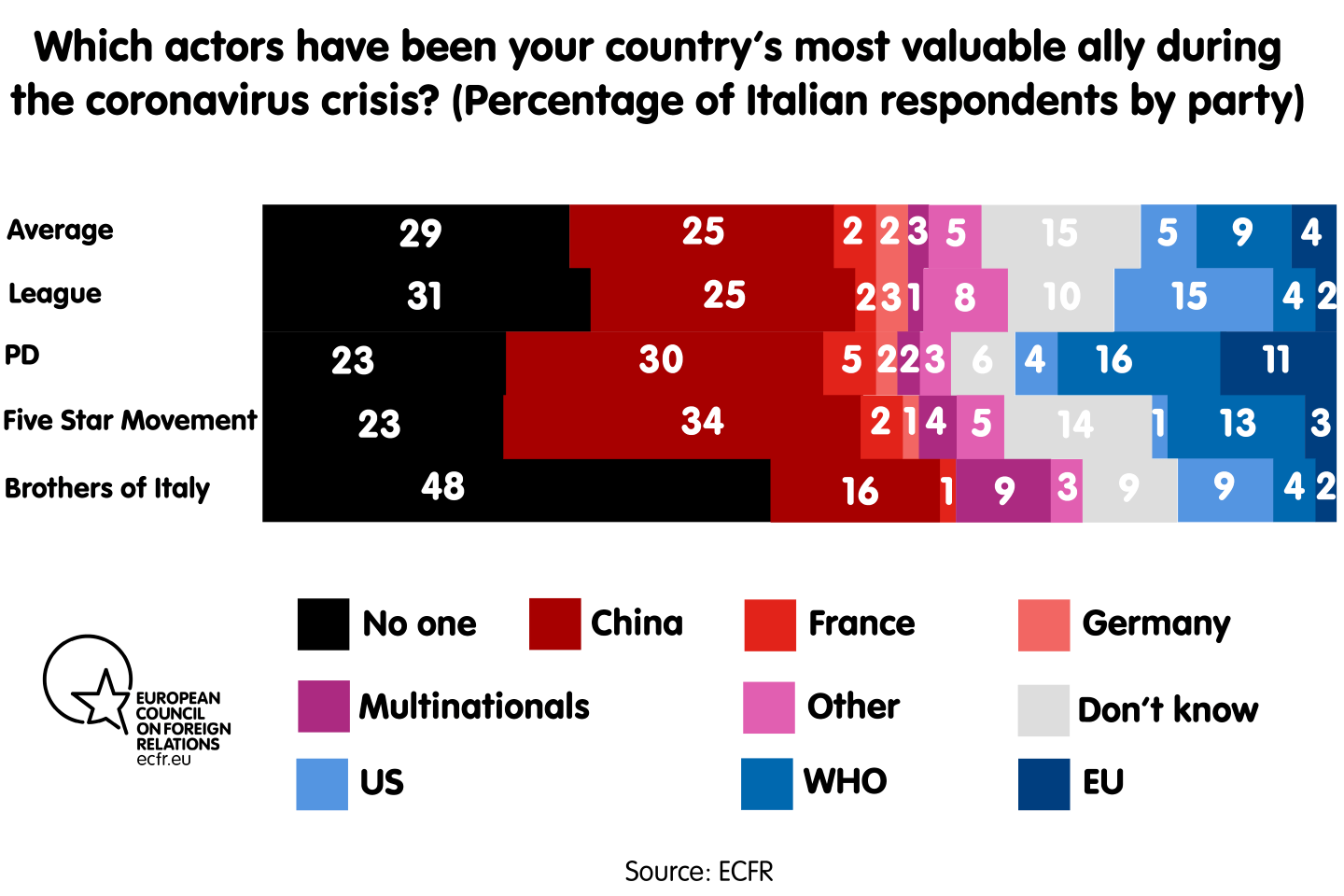 Which actors have been your country's most valuable ally during the coronavirus crisis? By party