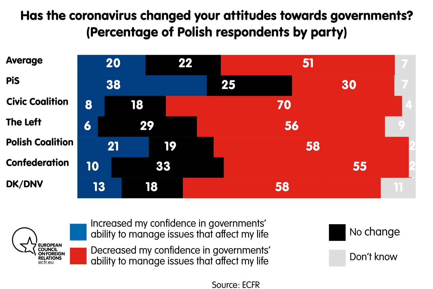 Has the coronavirus changed your attitudes towards governments? By party